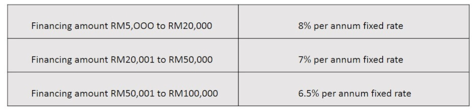 Maybank Islamic personal financing