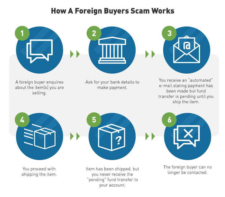 how to spot a scam, online scams