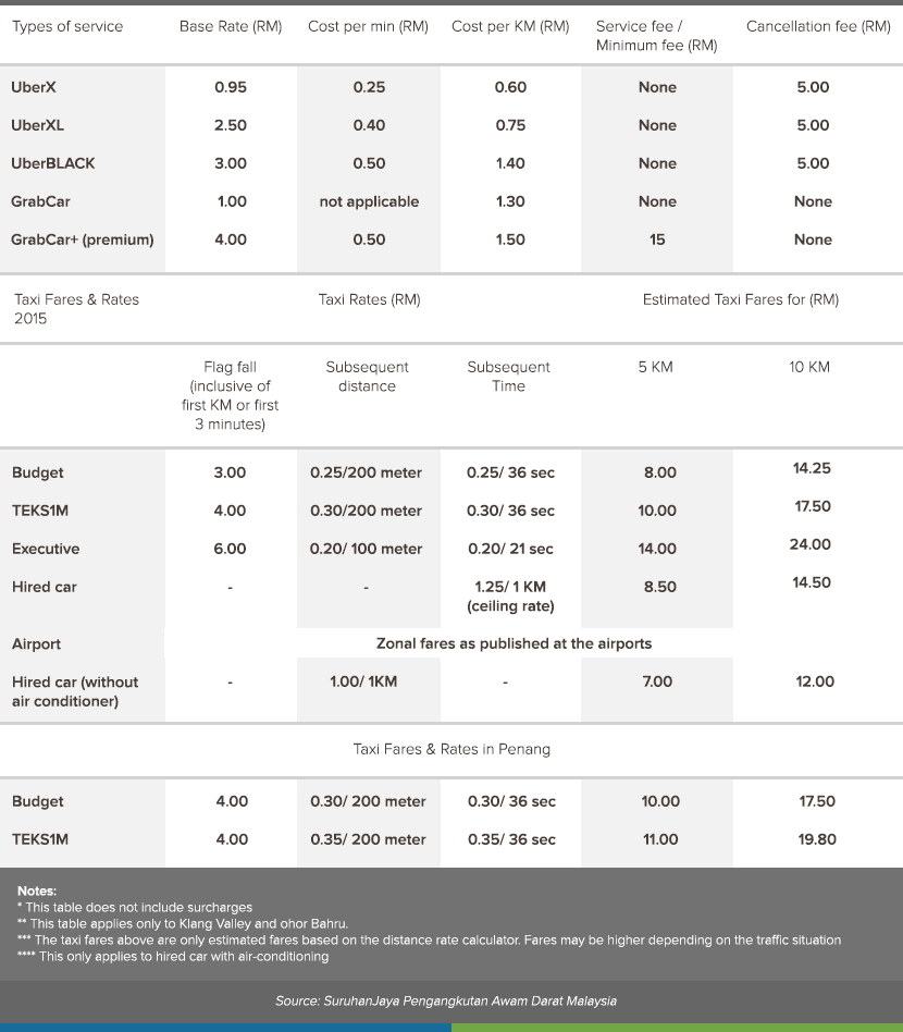 Uber, Grab and Taxi fares and rates as of 2015.