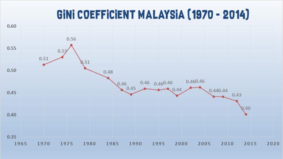 gini-coefficient-malaysia-historic