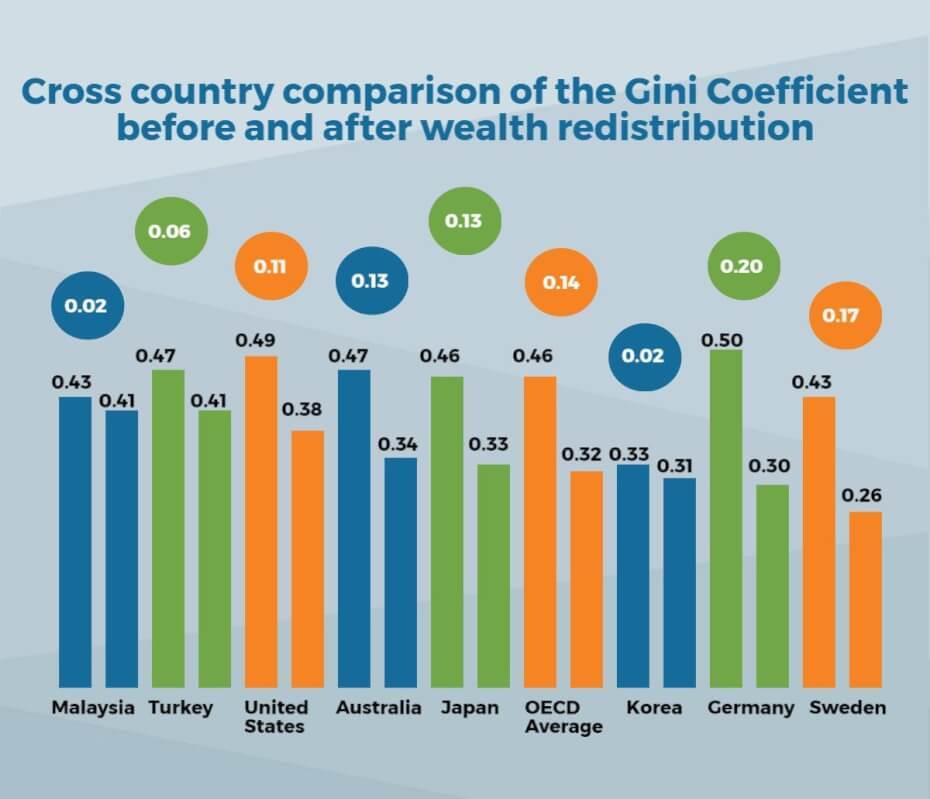 wealth redistribution gini coefficient