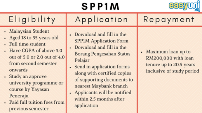 SPP1M 1