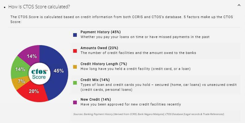 ctos credit score factors