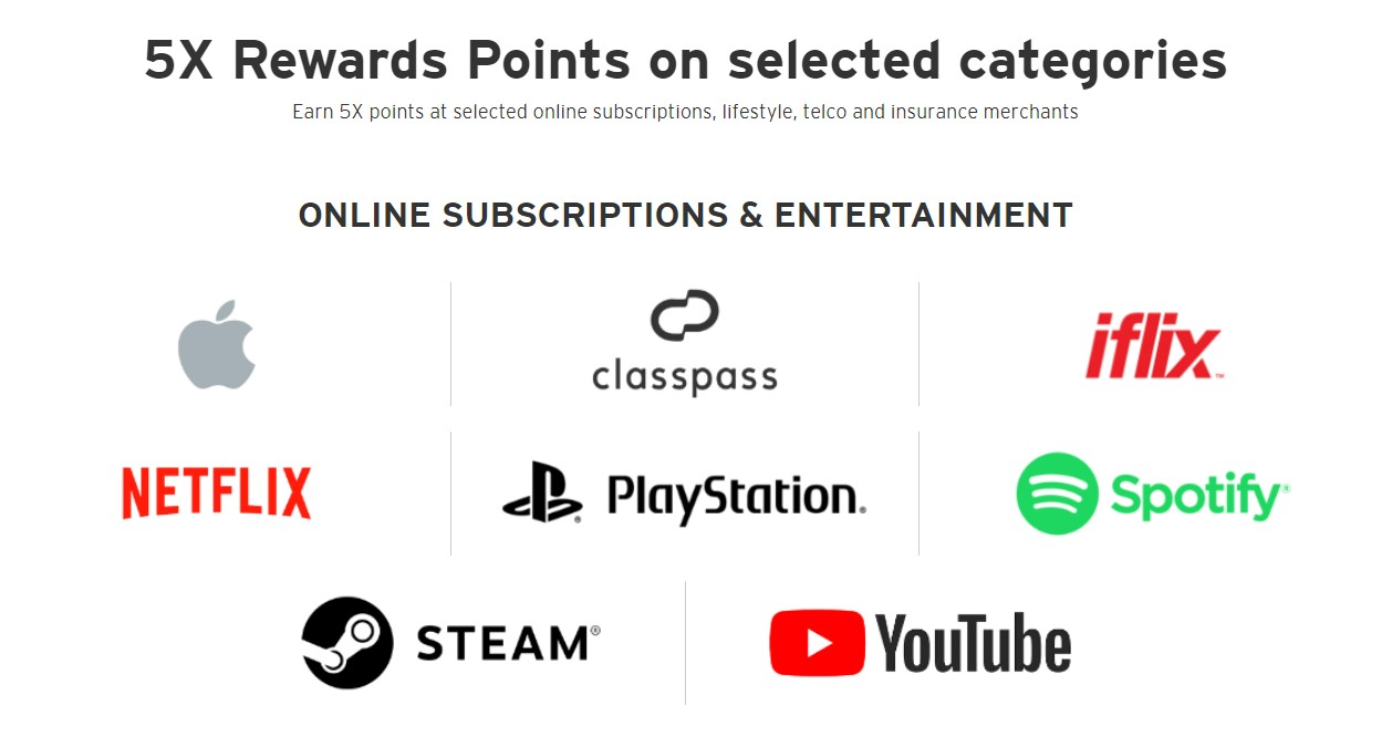 lazada-citi-credit-card-points-online-subscriptions