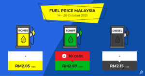 latest-petrol-price-ron95-ron97-diesel-14-october-2021-to-20-october-2021